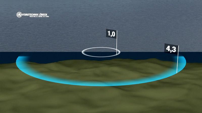 Schallausbreitung im Wasser