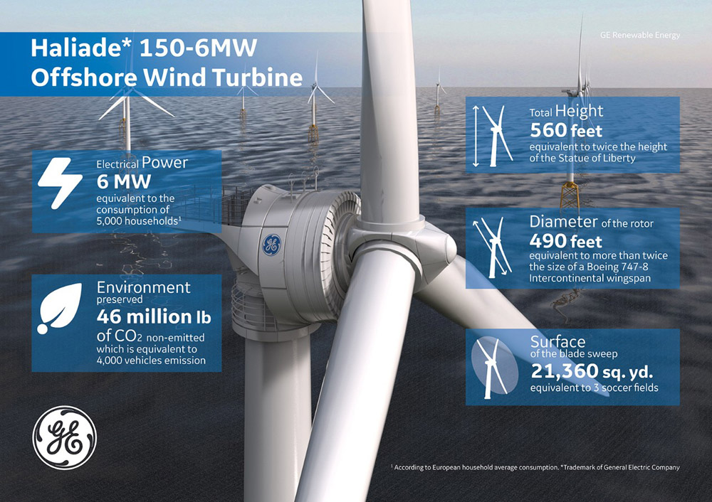 Offshore Windpark Merkur Turbine