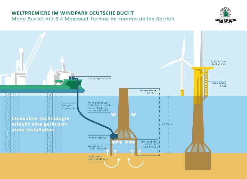 Mono Bucket Windpark Deutsche Bucht