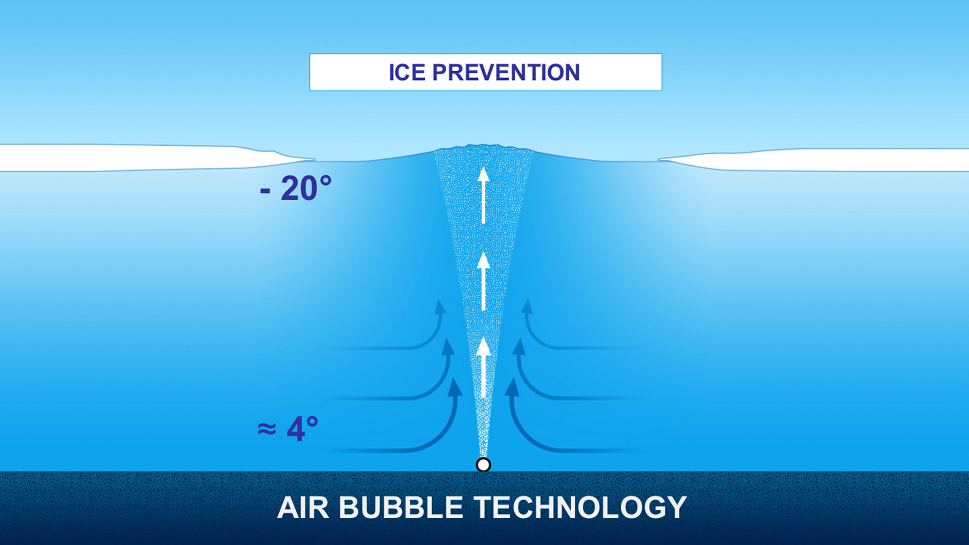Compressed air ice-free keeping
